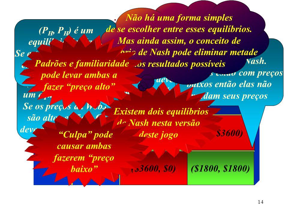13 O exemplo (cont.) A Matriz de Pay-Offs WebJet Gol P H = $500 ($9000,$9000)($0, $3600) ($3600, $0)($1800, $1800) P H = $500 P L = $220 Se ambas colocam o preço alto elas ficam com 30 passageiros.