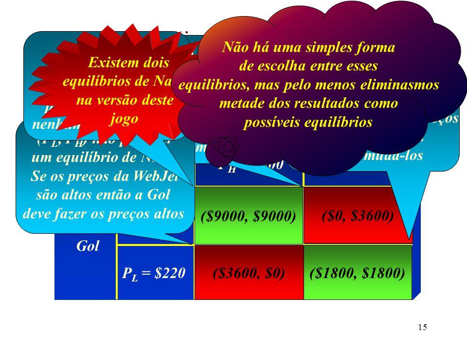 14 Equilíbrio de Nash (cont.) Matriz de Pay-Offs WebJet Gol P H = $500 ($9000,$9000)($0, $3600) ($3600, $0)($1800, $1800) P H = $500 P L = $220 (P H, P L ) não pode ser equilíbrio de Nash.