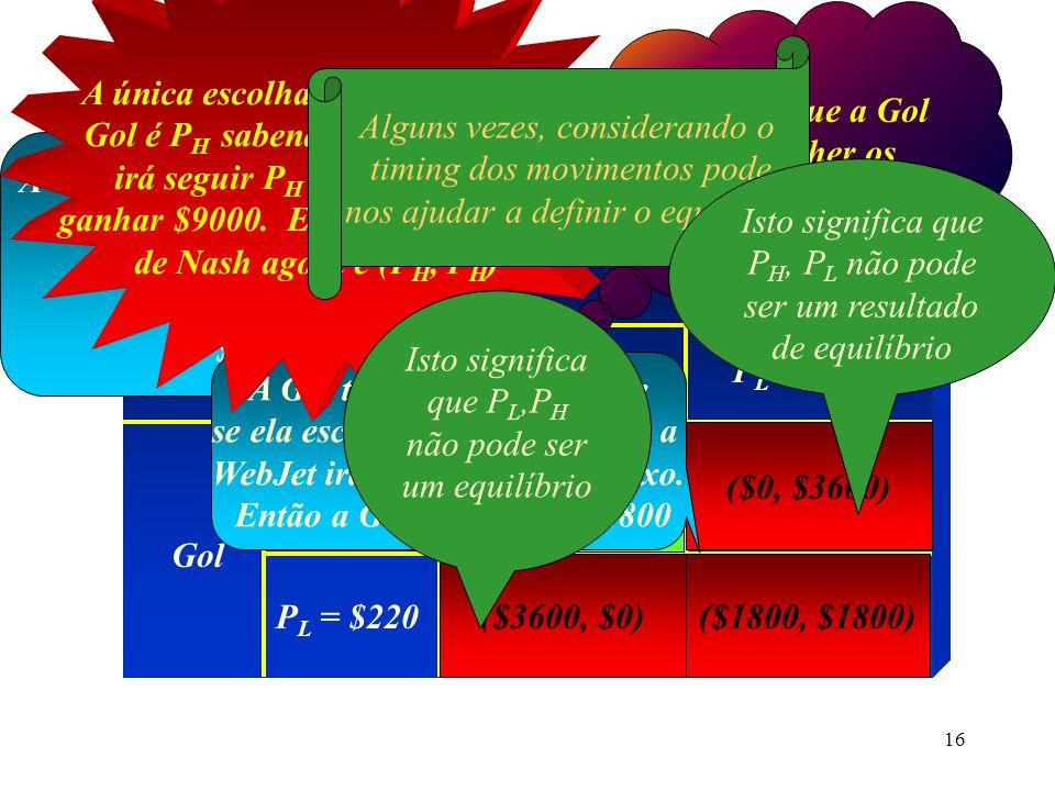 15 Equilíbrio de Nash (cont.) Matriz de Pay-Offs WebJet Gol P H = $500 ($9000,$9000)($0, $3600) ($3600, $0)($1800, $1800) P H = $500 P L = $220 (P H,