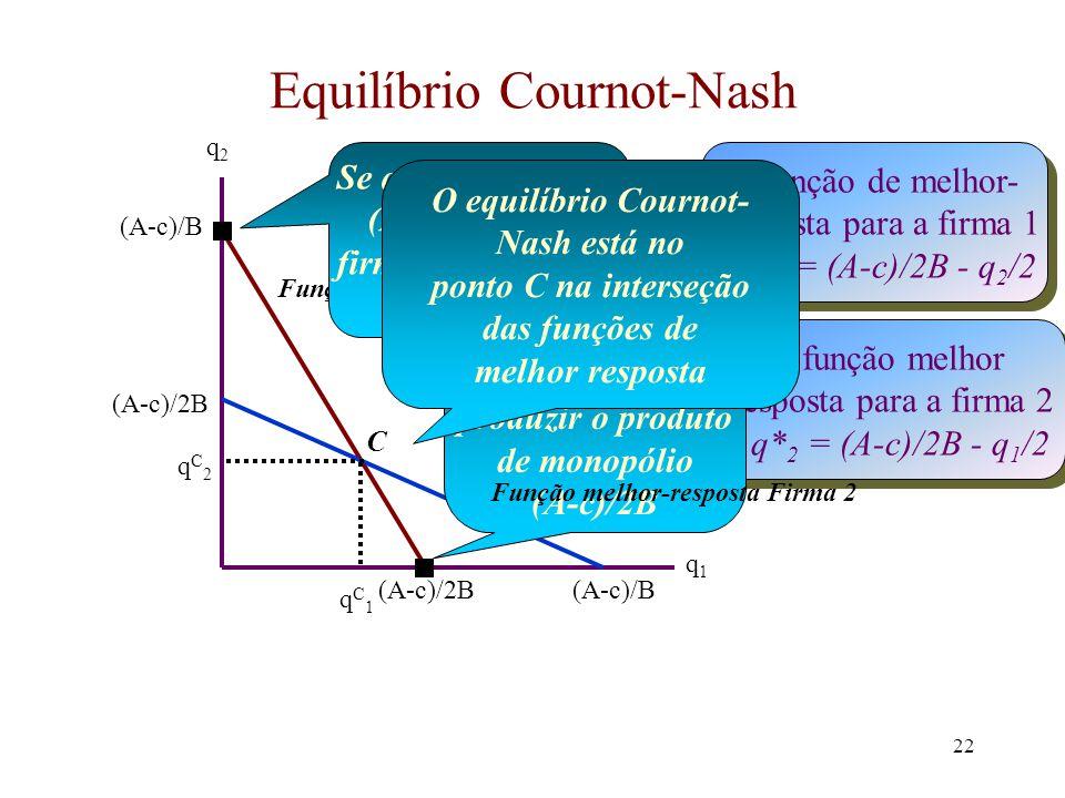 21 O Modelo de Cournot (cont.) q* 2 = (A - c)/2B - q 1 /2 Esta é a função de melhor resposta para a firma 2 Isto nos dá a escolha de produto da firma 2 para qualquer nível de produto escolhido pela firma 1 Esta também é uma função melhor-resposta da firma 1 Exatamente pelo mesmo argumento ela pode ser escrita como: q* 1 = (A - c)/2B - q 2 /2 O equilíbrio Cournot-Nash requer que ambas as firmas usem suas funções de melhor-resposta.