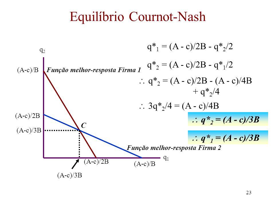 22 Equilíbrio Cournot-Nash q2q2 q1q1 A função de melhor- resposta para a firma 1 é q* 1 = (A-c)/2B - q 2 /2 A função de melhor- resposta para a firma 1 é q* 1 = (A-c)/2B - q 2 /2 (A-c)/B (A-c)/2B Função melhor-resposta Firma 1 A função melhor resposta para a firma 2 é q* 2 = (A-c)/2B - q 1 /2 A função melhor resposta para a firma 2 é q* 2 = (A-c)/2B - q 1 /2 (A-c)/2B (A-c)/B Se a firma 2 não produz nada então a firma 1 irá produzir o produto de monopólio (A-c)/2B Se a firma 2 produz (A-c)/B então a firma 1 irá escolher não produzir Função melhor-resposta Firma 2 O equilíbrio Cournot- Nash está no ponto C na interseção das funções de melhor resposta C qC1qC1 qC2qC2