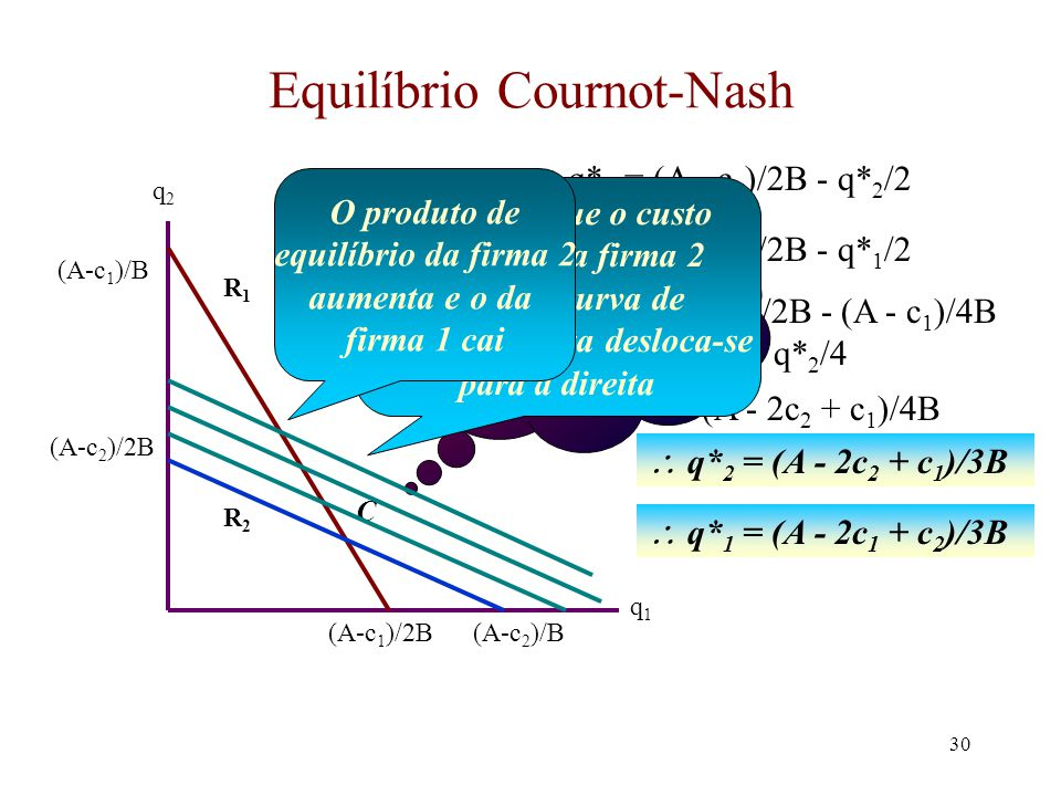 29 Equilíbrio Cournot-Nash (cont.) O que ocorre se as firmas não tem custos idênticos? Assuma que o custo marginal da firma 1 é c 1 e o da firma 2 é c