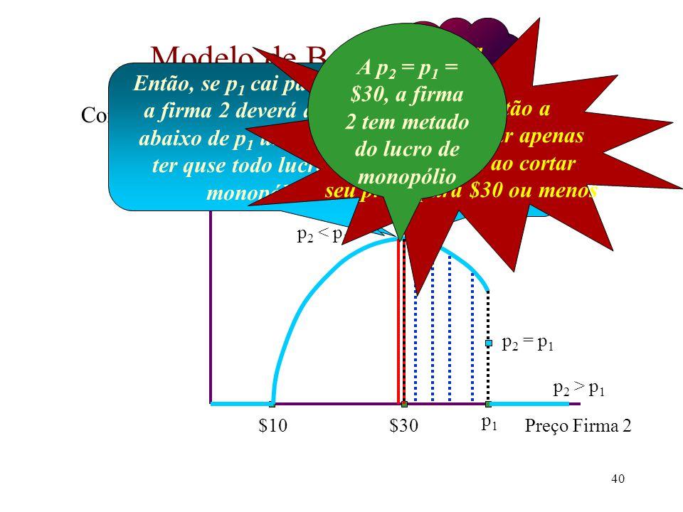 39 Modelo de Bertrand (cont.) O lucro da firma 2 é:  2 (p 1,, p 2 ) = 0se p 2 > p 1  2 (p 1,, p 2 ) = (p 2 - 10)(100 - 2p 2 )se p 2 < p 1  2 (p 1,, p 2 ) = (p 2 - 10)(50 - p 2 )se p 2 = p 1 Claramente isto depende de p 1.