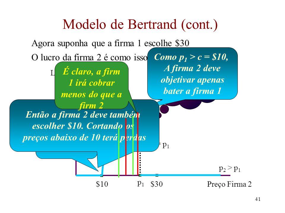 40 Modelo de Bertrand (cont.) Com p 1 > $30, o lucro da firma 2 é como esse: Preço Firma 2 Lucro da firma 2 $10$30 p1p1 p 2 < p 1 p 2 = p 1 p 2 > p 1 Que preço a firma 2 escolhe.