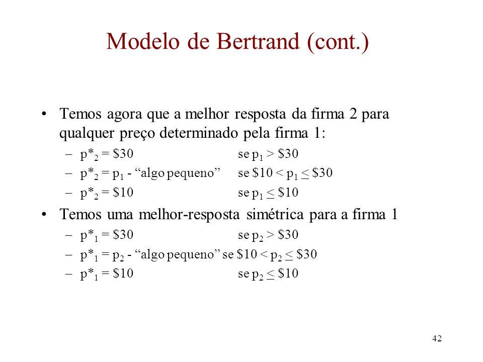 41 Modelo de Bertrand (cont.) Agora suponha que a firma 1 escolhe $30 Preço Firma 2 Lucro Firma 2 $10$30 p1p1 p 2 < p 1 p 2 = p 1 p 2 > p 1 O lucro da firma 2 é como isso: Qual o preço que a firma 2 deve escolher agora.