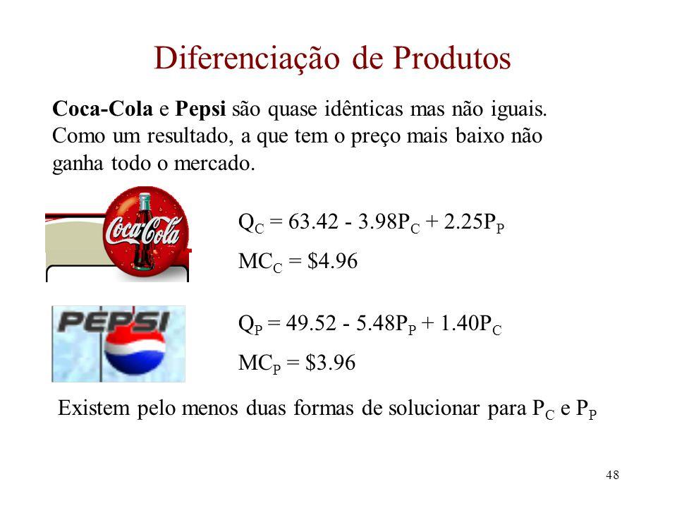 47 Bertrand: modificações Os problemas da abordagem de Bertrand –para o equilíbrio p = custo marginal, ambas as firmas necessitam capacidade suficient