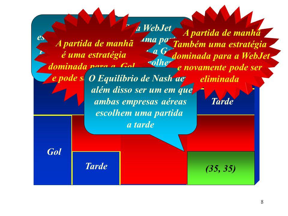 7 A Matriz de Pay-Offs WebJet Gol Manhã Tarde (15, 15) O número do lado-esquerdo é o pay-off da Gol O número do lado-direito é pay-off da WebJet (30, 70) (70, 30)(35, 35) O que é um equilíbrio para Este jogo?