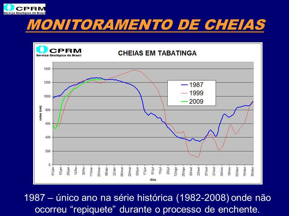 MONITORAMENTO DE CHEIAS 1987 – único ano na série histórica (1982-2008) onde não ocorreu repiquete durante o processo de enchente.