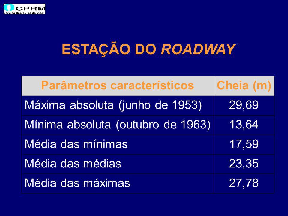 ESTAÇÃO DO ROADWAY Parâmetros característicosCheia (m) Máxima absoluta (junho de 1953)29,69 Mínima absoluta (outubro de 1963)13,64 Média das mínimas17,59 Média das médias23,35 Média das máximas27,78