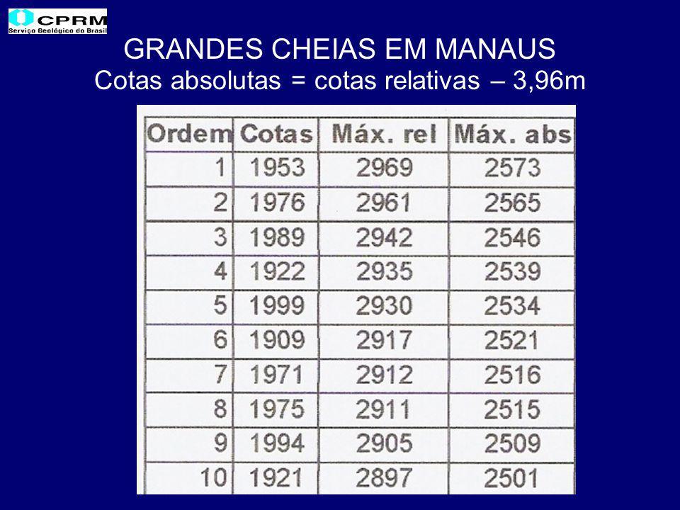 GRANDES CHEIAS EM MANAUS Cotas absolutas = cotas relativas – 3,96m