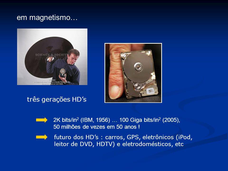 três gerações HD's em magnetismo… 2K bits/in 2 (IBM, 1956) … 100 Giga bits/in 2 (2005), 50 milhões de vezes em 50 anos ! futuro dos HD's : carros, GPS