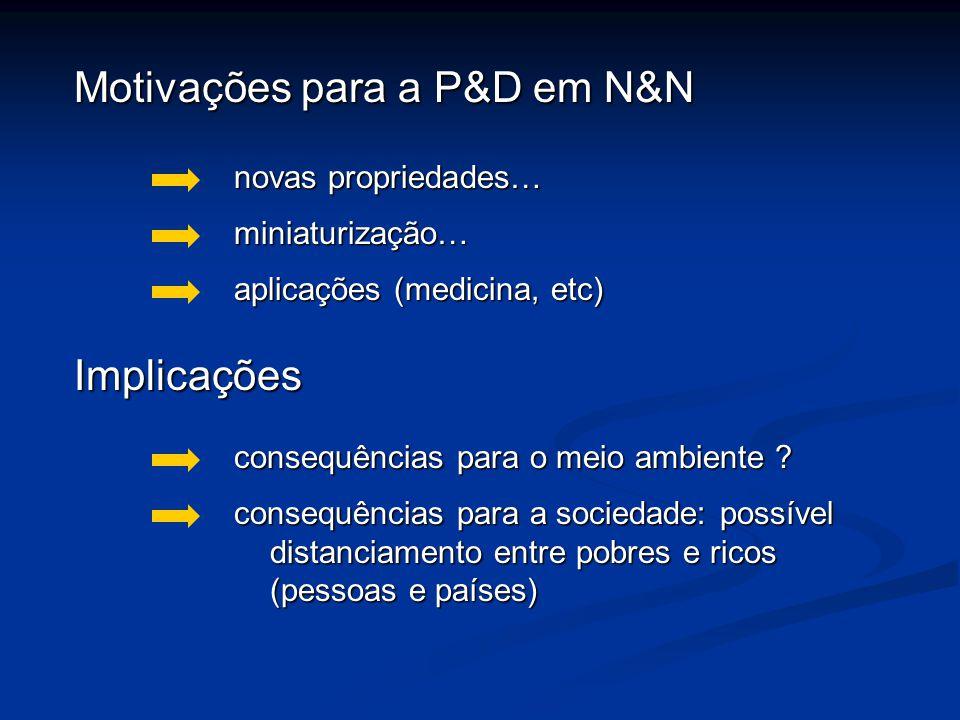 Motivações para a P&D em N&N novas propriedades… miniaturização… Implicações consequências para o meio ambiente ? aplicações (medicina, etc) consequên