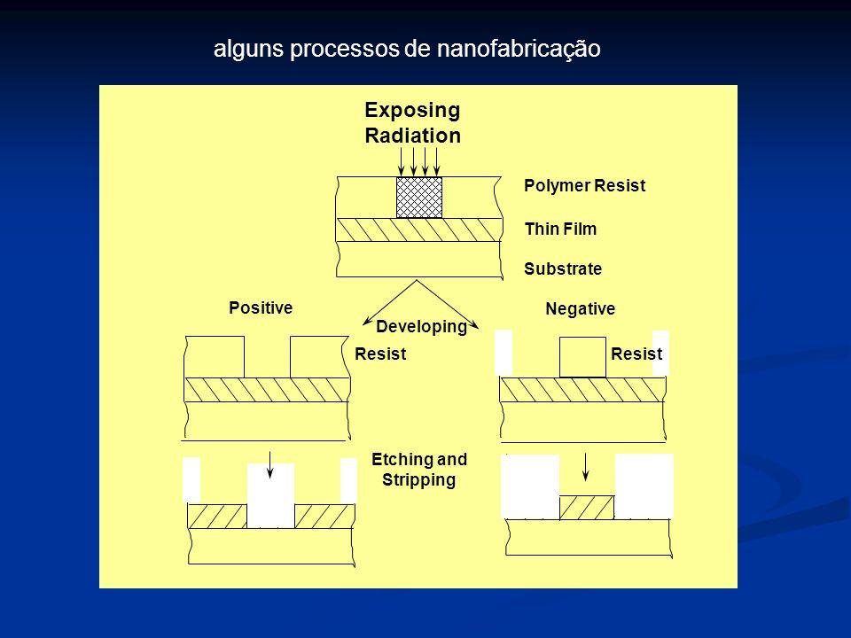 Developing Positive Negative Etching and Stripping Polymer Resist Thin Film Substrate Resist Exposing Radiation alguns processos de nanofabricação