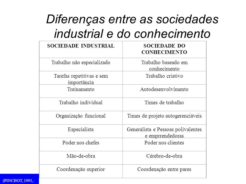 Diferenças entre as sociedades industrial e do conhecimento SOCIEDADE INDUSTRIALSOCIEDADE DO CONHECIMENTO Trabalho não especializadoTrabalho baseado e