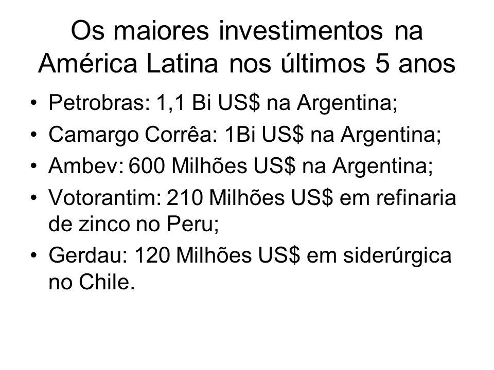 Os maiores investimentos na América Latina nos últimos 5 anos Petrobras: 1,1 Bi US$ na Argentina; Camargo Corrêa: 1Bi US$ na Argentina; Ambev: 600 Mil
