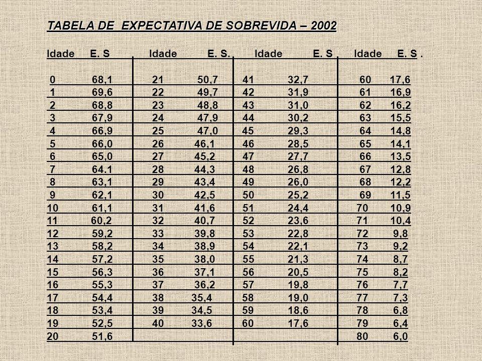 TABELA DE EXPECTATIVA DE SOBREVIDA – 2002 Idade E.