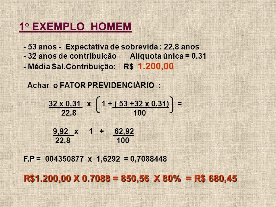F.P = 1° EXEMPLO HOMEM - 53 anos - Expectativa de sobrevida : 22,8 anos - 32 anos de contribuição Alíquota única = 0.31 - Média Sal.Contribuição: R$ 1.200,00 Achar o FATOR PREVIDENCIÁRIO : 32 x 0,31 x 1 + ( 53 +32 x 0,31) = 22.8 100 9,92 x 1 + 62,92 22,8 100 F.P = 004350877 x 1,6292 = 0,7088448 R$1.200,00 X 0.7088 = 850,56 X 80% = R$ 680,45 R$1.200,00 X 0.7088 = 850,56 X 80% = R$ 680,45