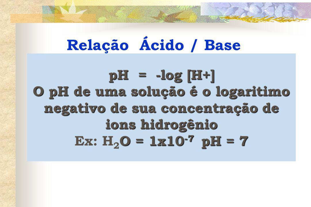 pH = -log [H+] O pH de uma solução é o logaritimo negativo de sua concentração de ions hidrogênio O = 1x10 -7 pH = 7 Ex: H 2 O = 1x10 -7 pH = 7 Relação Ácido / Base