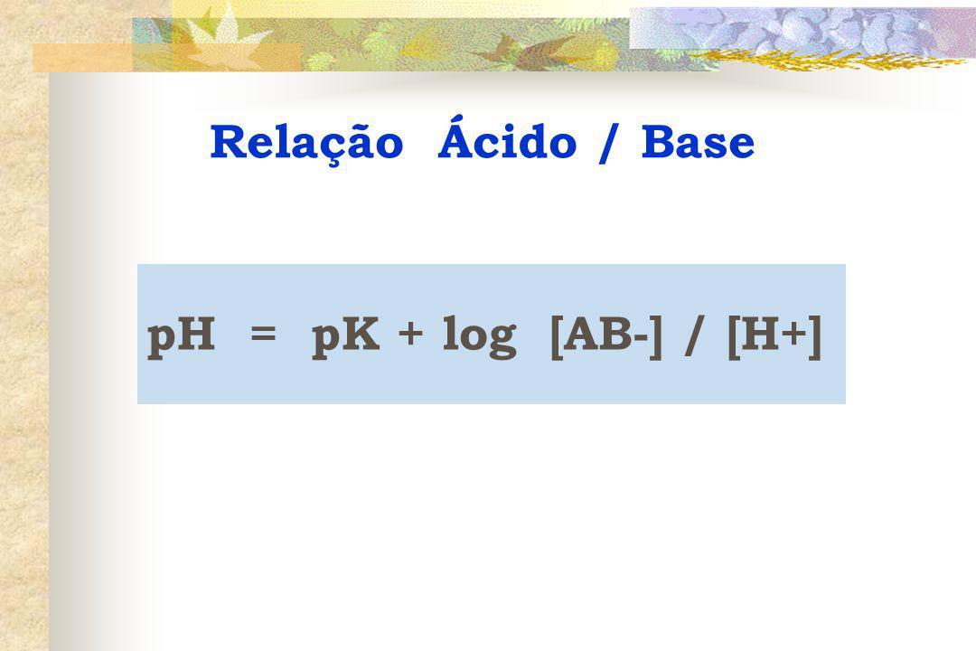 pH = pK + log [AB-] / [H+] Relação Ácido / Base