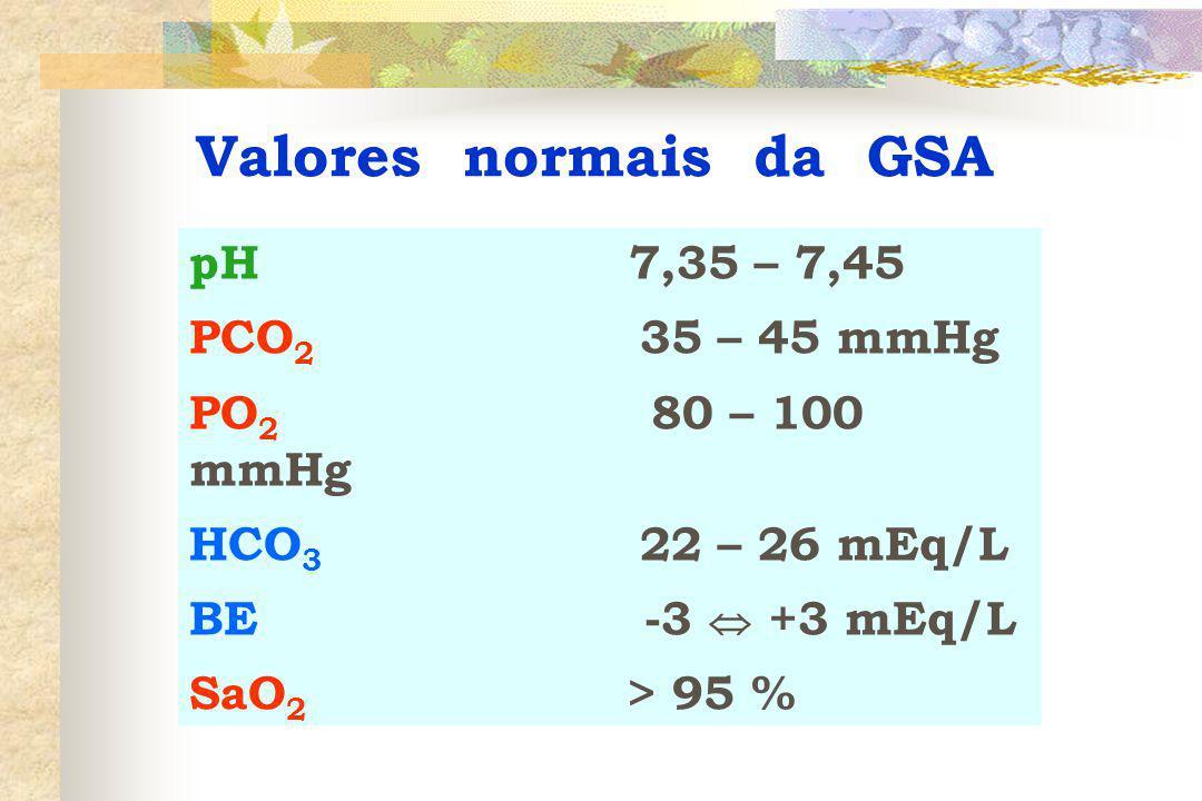 Valores normais da GSA pH 7,35 – 7,45 PCO 2 35 – 45 mmHg PO 2 80 – 100 mmHg HCO 3 22 – 26 mEq/L BE -3  +3 mEq/L SaO 2 > 95 %