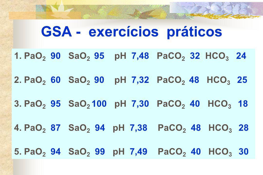 GSA - exercícios práticos 1.PaO 2 90 SaO 2 95 pH 7,48 PaCO 2 32 HCO 3 24 2.