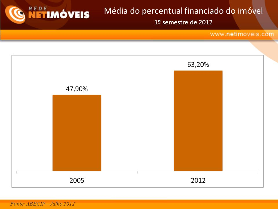 Média do percentual financiado do imóvel 1º semestre de 2012 Fonte: ABECIP – Julho 2012
