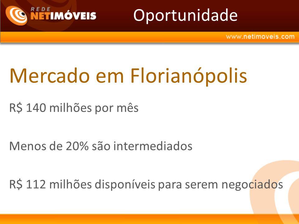 Mercado em Florianópolis R$ 140 milhões por mês Menos de 20% são intermediados R$ 112 milhões disponíveis para serem negociados Oportunidade