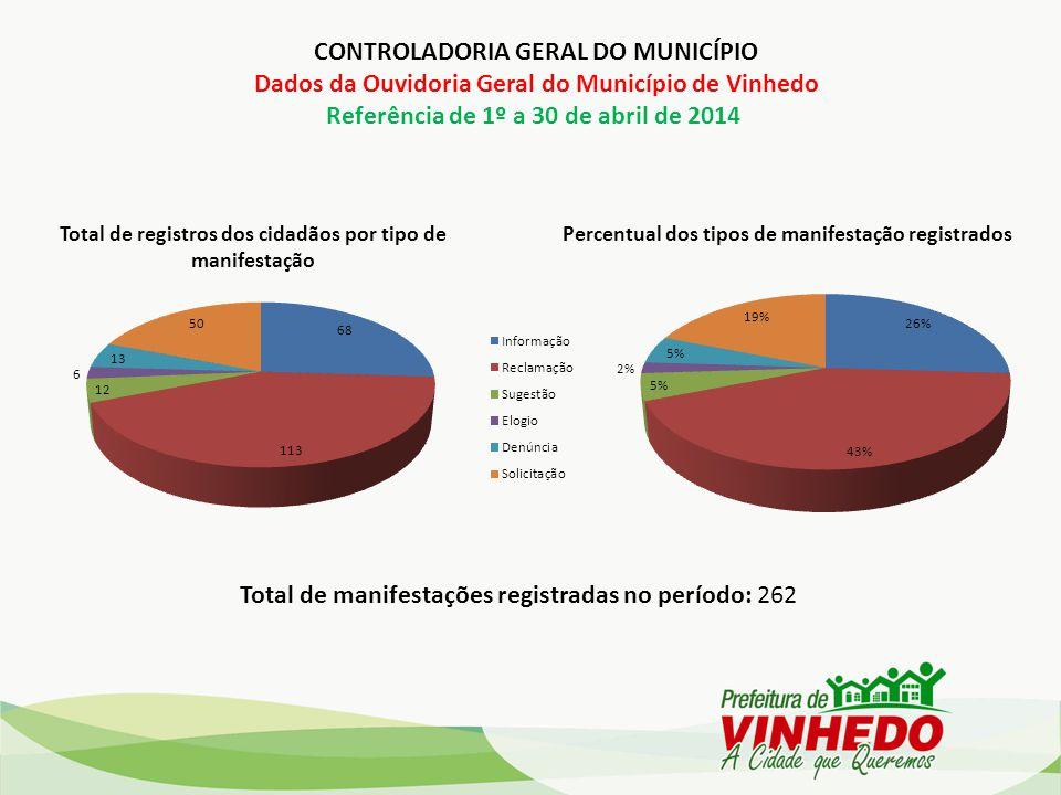 CONTROLADORIA GERAL DO MUNICÍPIO Dados da Ouvidoria Geral do Município de Vinhedo Referência de 1º a 30 de abril de 2014 Total de registros dos cidadã