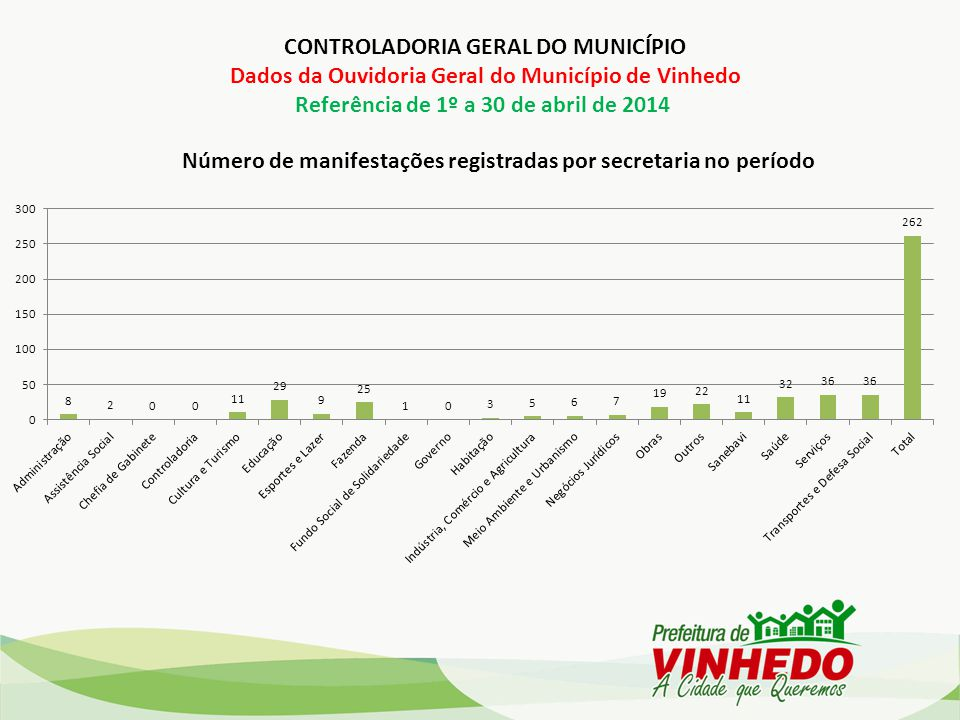 Número de manifestações registradas por secretaria no período CONTROLADORIA GERAL DO MUNICÍPIO Dados da Ouvidoria Geral do Município de Vinhedo Referência de 1º a 30 de abril de 2014
