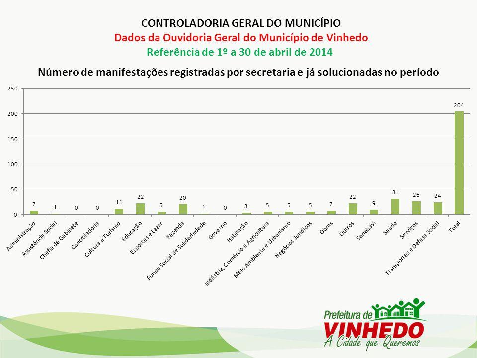 Número de manifestações registradas por secretaria e já solucionadas no período CONTROLADORIA GERAL DO MUNICÍPIO Dados da Ouvidoria Geral do Município de Vinhedo Referência de 1º a 30 de abril de 2014