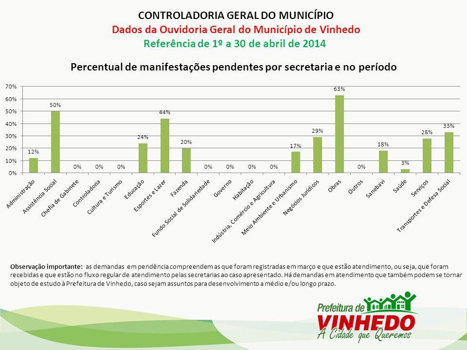 Percentual de manifestações pendentes por secretaria e no período Observação importante: as demandas em pendência compreendem as que foram registradas