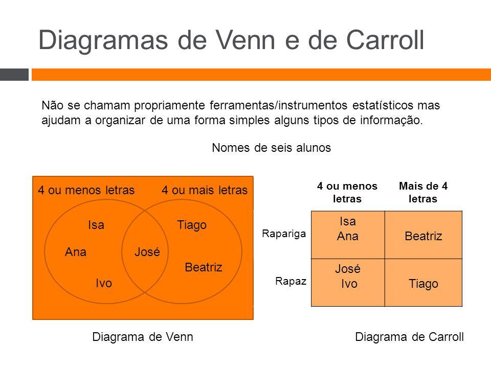 Diagramas de Venn e de Carroll Não se chamam propriamente ferramentas/instrumentos estatísticos mas ajudam a organizar de uma forma simples alguns tipos de informação.