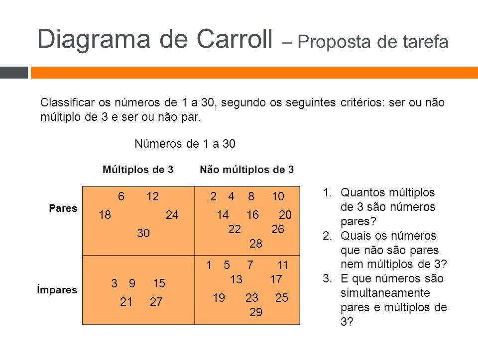 Diagrama de Carroll – Proposta de tarefa Classificar os números de 1 a 30, segundo os seguintes critérios: ser ou não múltiplo de 3 e ser ou não par.