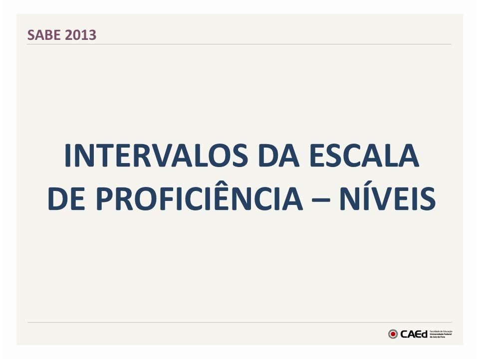 INTERVALOS DA ESCALA DE PROFICIÊNCIA – NÍVEIS SABE 2013