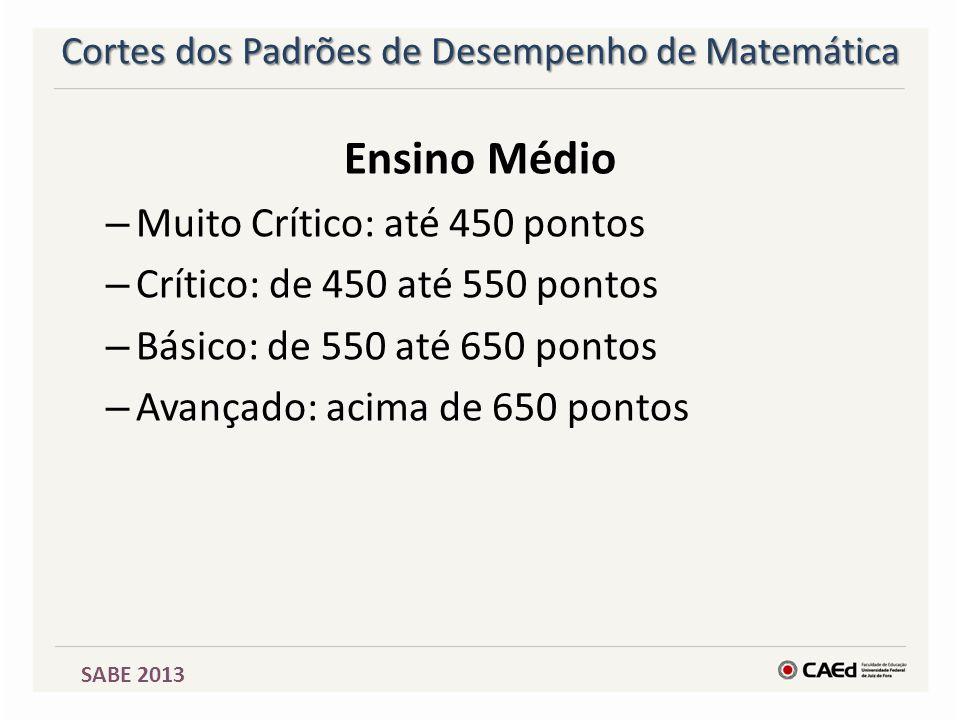 SABE 2013 Cortes dos Padrões de Desempenho de Matemática Ensino Médio – Muito Crítico: até 450 pontos – Crítico: de 450 até 550 pontos – Básico: de 55