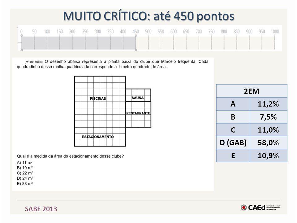 SABE 2013 MUITO CRÍTICO: até 450 pontos 2EM A11,2% B7,5% C11,0% D (GAB)58,0% E10,9%