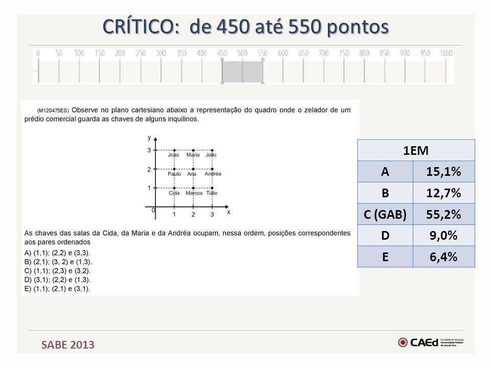 SABE 2013 CRÍTICO: de 450 até 550 pontos 1EM A15,1% B12,7% C (GAB)55,2% D9,0% E6,4%