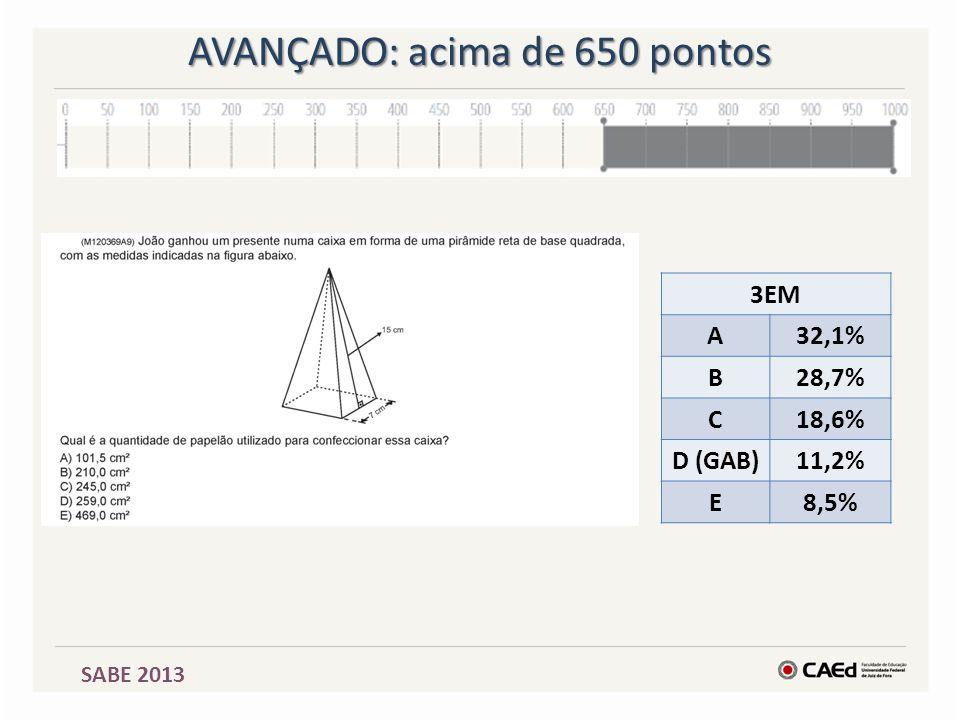 SABE 2013 AVANÇADO: acima de 650 pontos 3EM A32,1% B28,7% C18,6% D (GAB)11,2% E8,5%
