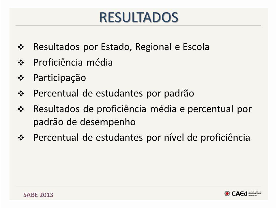RESULTADOS  Resultados por Estado, Regional e Escola  Proficiência média  Participação  Percentual de estudantes por padrão  Resultados de profic