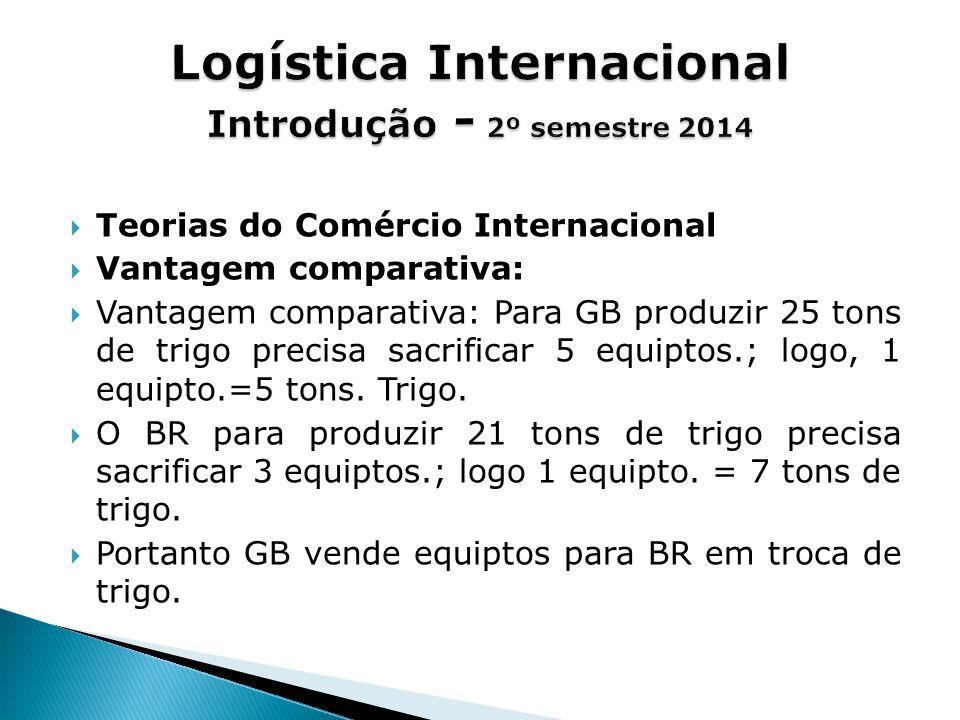  Teorias do Comércio Internacional  Vantagem comparativa:  Vantagem comparativa: Para GB produzir 25 tons de trigo precisa sacrificar 5 equiptos.; logo, 1 equipto.=5 tons.