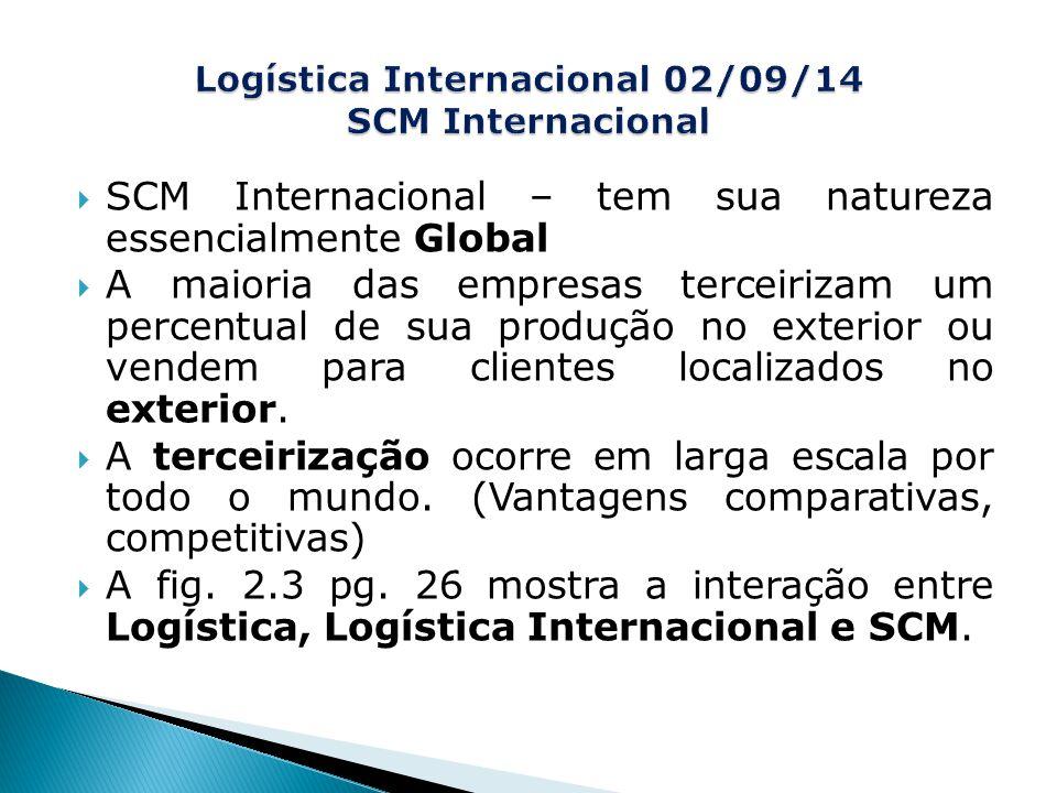  SCM Internacional – tem sua natureza essencialmente Global  A maioria das empresas terceirizam um percentual de sua produção no exterior ou vendem para clientes localizados no exterior.