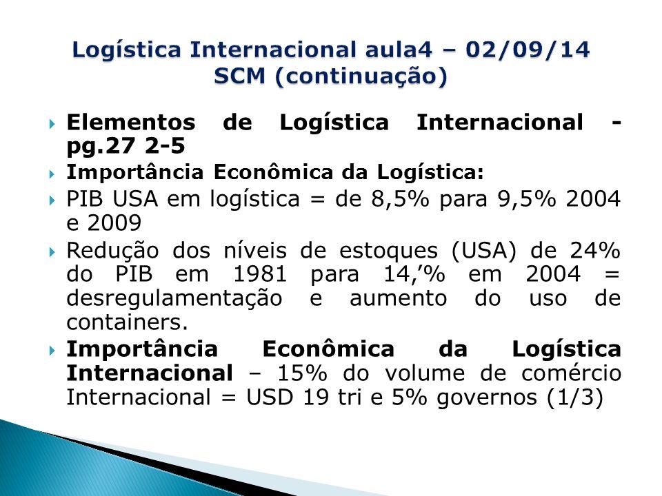  Elementos de Logística Internacional - pg.27 2-5  Importância Econômica da Logística:  PIB USA em logística = de 8,5% para 9,5% 2004 e 2009  Redução dos níveis de estoques (USA) de 24% do PIB em 1981 para 14,'% em 2004 = desregulamentação e aumento do uso de containers.