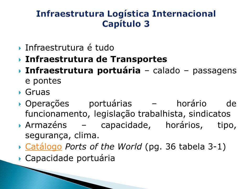  Infraestrutura é tudo  Infraestrutura de Transportes  Infraestrutura portuária – calado – passagens e pontes  Gruas  Operações portuárias – horário de funcionamento, legislação trabalhista, sindicatos  Armazéns – capacidade, horários, tipo, segurança, clima.