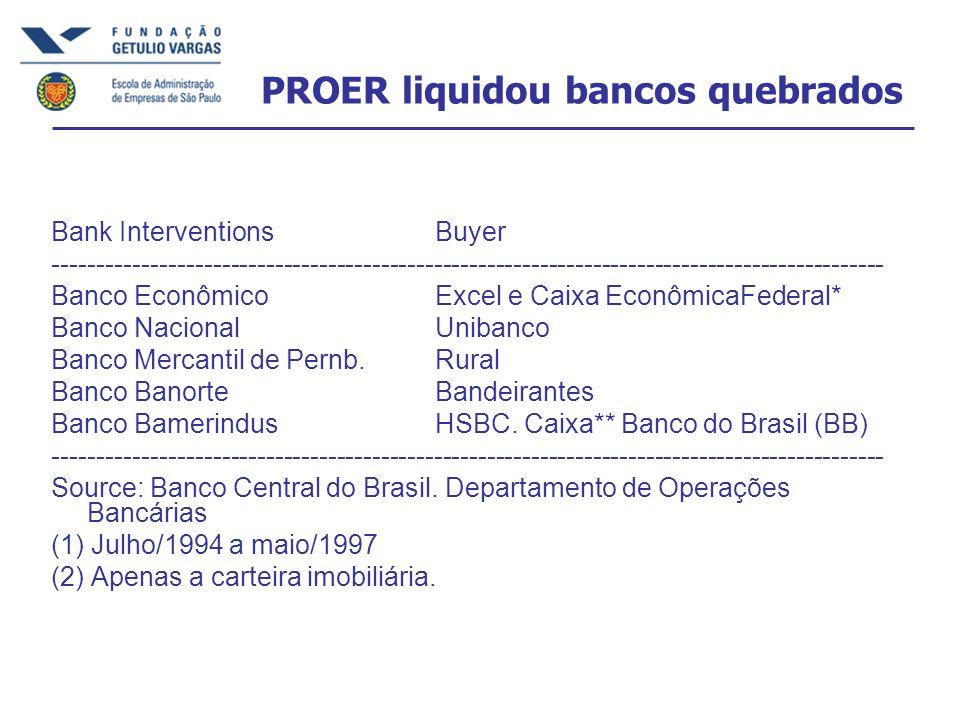 PROER liquidou bancos quebrados Bank Interventions Buyer ---------------------------------------------------------------------------------------------