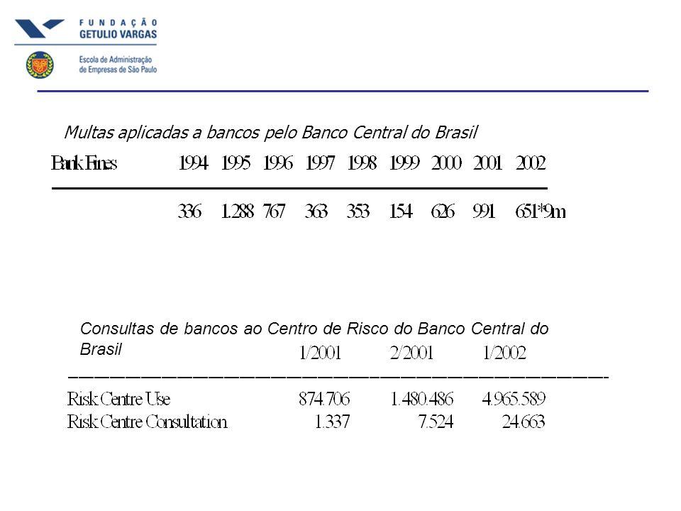 Multas aplicadas a bancos pelo Banco Central do Brasil Consultas de bancos ao Centro de Risco do Banco Central do Brasil
