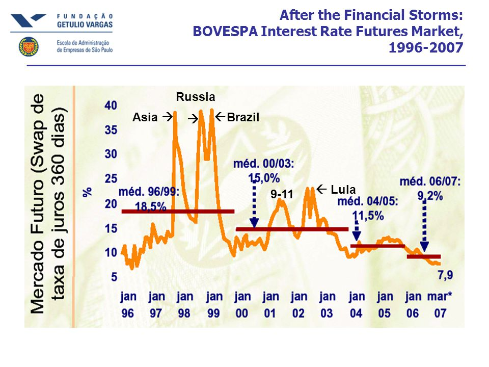 After the Financial Storms: BOVESPA Interest Rate Futures Market, 1996-2007 Asia  Russia   Brazil  Lula 9-11