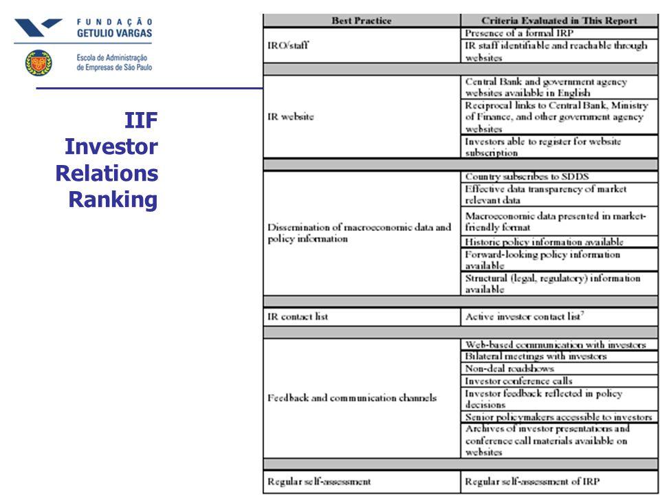 IIF Investor Relations Ranking