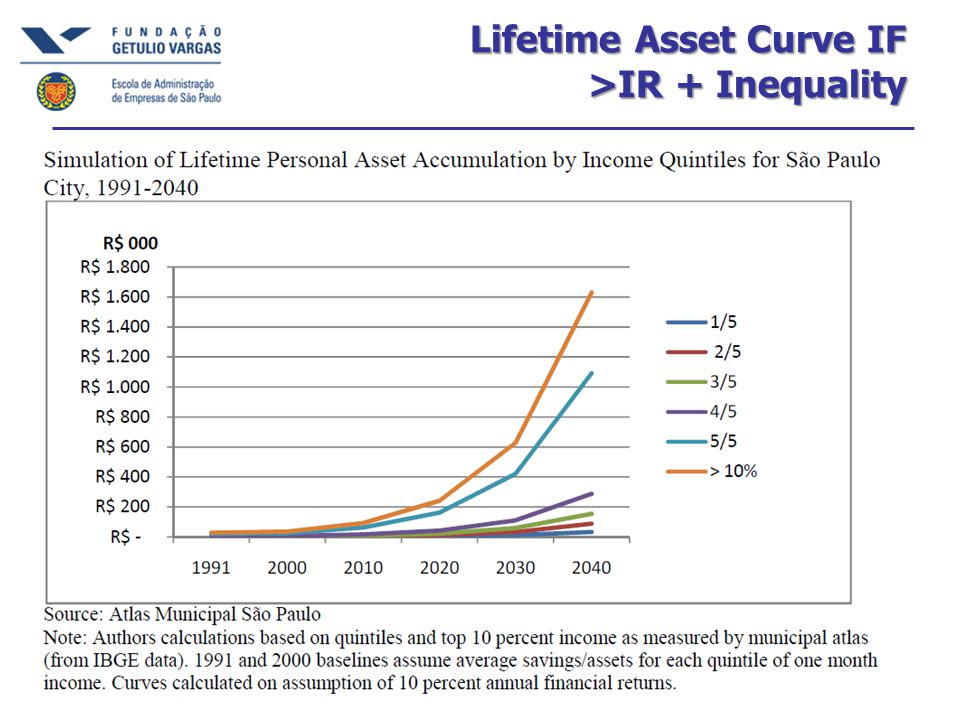 Lifetime Asset Curve IF >IR + Inequality