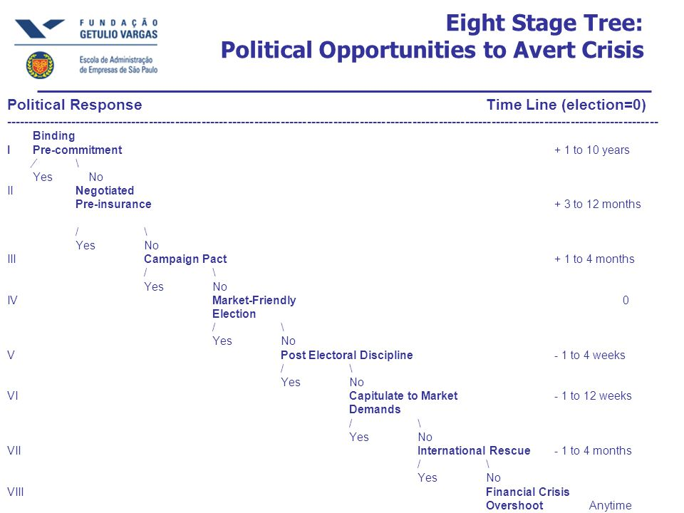 Eight Stage Tree: Political Opportunities to Avert Crisis Political ResponseTime Line (election=0) ----------------------------------------------------------------------------------------------------------------------------------------------------- Binding IPre-commitment+ 1 to 10 years ⁄\ Yes No IINegotiated Pre-insurance+ 3 to 12 months /\ YesNo IIICampaign Pact+ 1 to 4 months /\ YesNo IVMarket-Friendly 0 Election /\ YesNo VPost Electoral Discipline- 1 to 4 weeks /\ Yes No VICapitulate to Market - 1 to 12 weeks Demands /\ YesNo VIIInternational Rescue- 1 to 4 months /\ YesNo VIIIFinancial Crisis Overshoot Anytime -----------------------------------------------------------------------------------------------------------------------------------------------------
