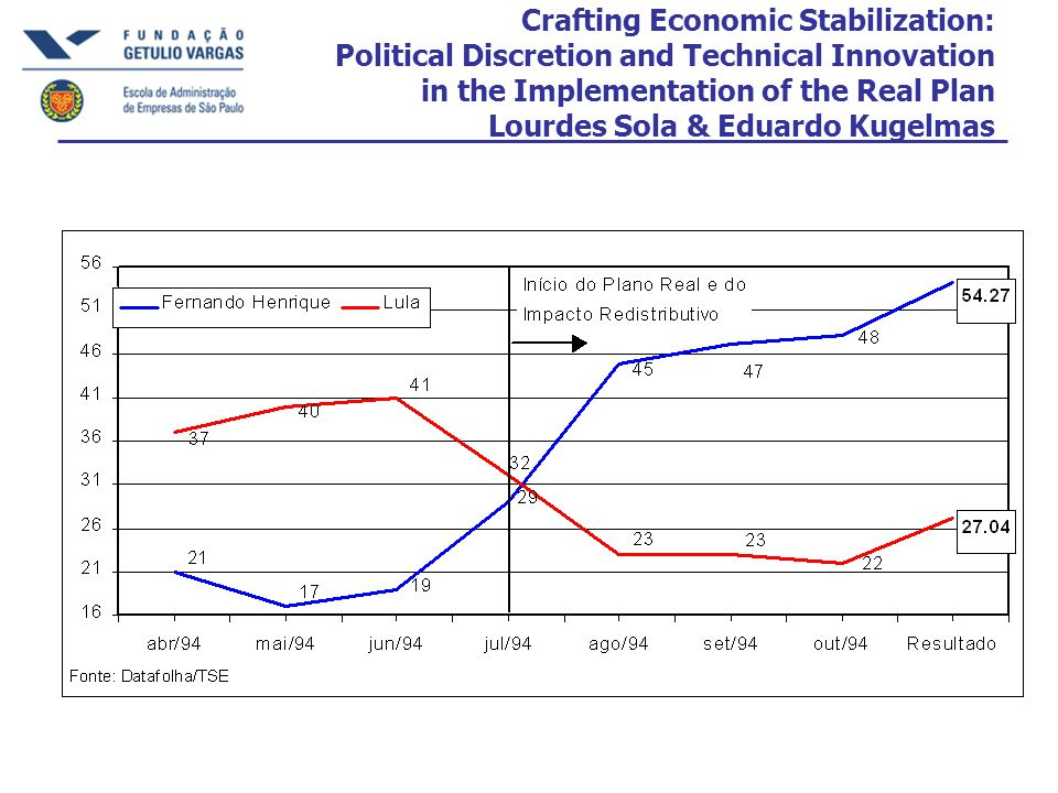 Crafting Economic Stabilization: Political Discretion and Technical Innovation in the Implementation of the Real Plan Lourdes Sola & Eduardo Kugelmas